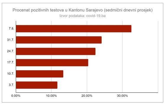 Sarajevo porast zaraženih - izvor: A. Podić