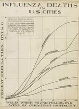 Usporedni prikaz stope smrtnosti od epidemije 1918. godine u američkim gradovima (foto: javno vlasništvo)